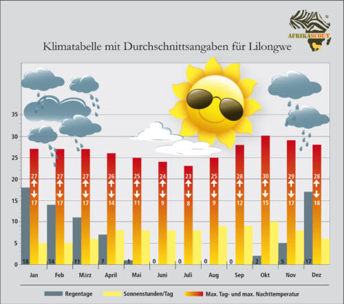 009_Klimatabelle_Lilongwe